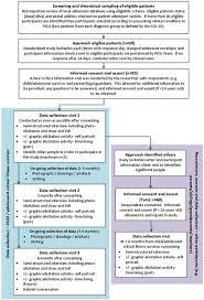protocol for a longitudinal qualitative study survivors of