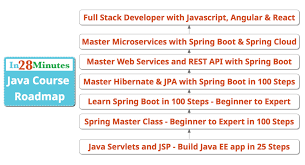 Java Map Example Java Web Application With Jsp And Servlets In 25 Steps U2013 Java And
