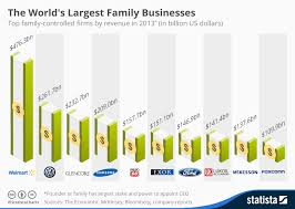 chart the world s largest family businesses statista