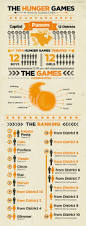The Hunger Games Word Art Pinterest Hunger Games Gaming And