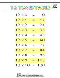 here is a printable display sheet for the twelve times table to