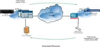 Route Map Cisco by Route Based With Cisco Asa Vpn Issue J Net Community