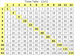 times table factors tests multiplying one through 12