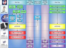 usmc dts help desk chapter 1 defense travel system dts overview