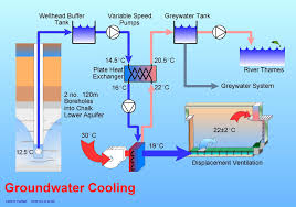 Whole House Ventilation Unit Cooling House Best 25 Passive Cooling Ideas On Pinterest Solar