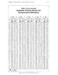 aisc steel construction manual 13thtabla 4 22 pdf documents