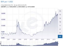 Usd To Idr Faces Of Rupiah Cult