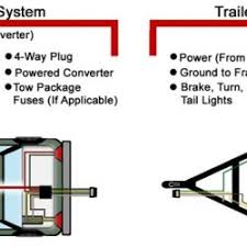 trailer lights troubleshooting 7 pin trailer wiring diagram 7 way trailer light plug wiring diagram 12n
