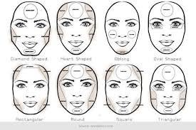 Makeup Contour a mini guide on makeup contouring for different shapes
