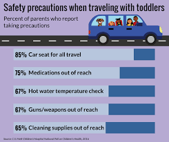 some parents forgo car seats other safety measures while