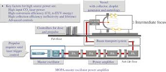 light sources for high volume manufacturing euv lithography