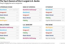 one big reason there u0027s so little competition among u s banks