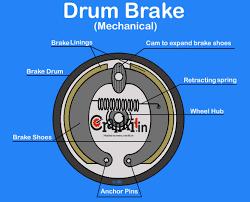 drum brake diagram u0026 working explained