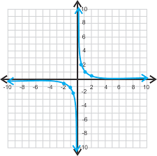 graphing rational functions ck 12 foundation