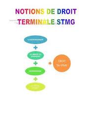 Calaméo Cfe Immatriculation Snc Calaméo Synthèse Droit Terminale Stmg