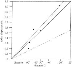 bending space u2013time a commentary on dyson eddington and davidson