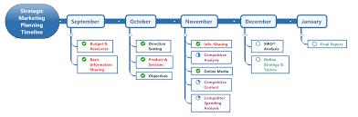 timeline map preview for mindmanager 2017mindjet blog