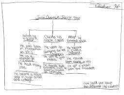 Thinking Map Ausd Thinking Maps Doris U0027 3rd Graders U0027 Thinking Maps