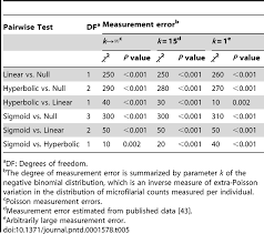 Chi Square Test Table Pairwise Likelihood Ratio Test Chi Square Values Comparing The Fit