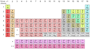 Charges Of Elements On The Periodic Table The History Of The Periodic Table Boundless Chemistry
