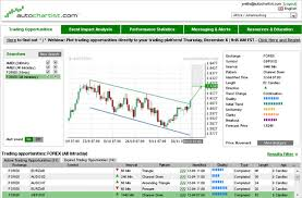 technical analysis pattern recognition autochartist mtrading