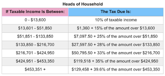 projected 2018 tax rates brackets standard deduction amounts and
