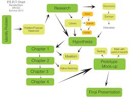 Pert Chart Template Excel Dai 505 Pert Chart