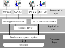 Sap Abap Sample Resume 3 Years Experience компьютерный язык Abap 4 Abap Development Tools For Sap Netweaver