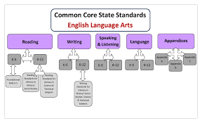 ela 6 common core success expeditionary learning lesson plans nypl