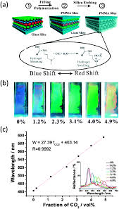 composite natural opal artificial opal photonic crystals and inverse opal structures
