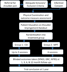 a manual physical therapy approach versus subacromial