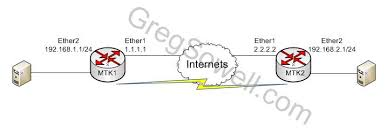 cara membuat vpn ip di mikrotik mikrotik video tutorial creating an ipsec lan to lan tunnel greg