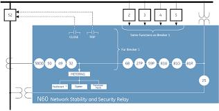 network stability u0026 control