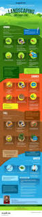 What Does A Landscaper Do by Infographic Season By Season Guide To Lawn Care Angie U0027s List