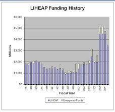light bill assistance programs low income home energy assistance program wikipedia