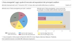 banche cinesi banche cinesi in asia the walking debt
