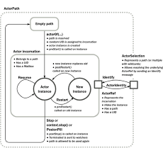 how to write an acting resume a look at akka net codeproject as such any actor you create you may choose to override and use these lifecycle events the demo code doesn t cover this but this diagram should help you