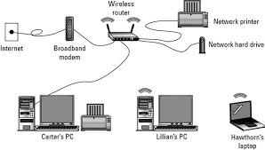 hardware needed for a wireless network dummies