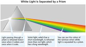 What Color Of Visible Light Has The Longest Wavelength Light And The Electromagnetic Spectrum Biology Rocks