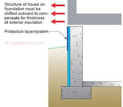Insulation R Value For Basement Walls by Ba 0202 Basement Insulation Systems Building Science Corporation