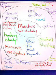 Circle Map Use A Circle Map With Frame Of Reference To Chart Unit Vocabulary