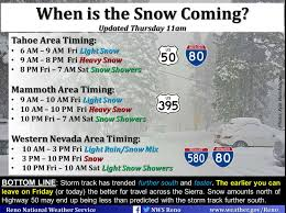 california snow forecast 1 2 of snow for tahoe today 1 3