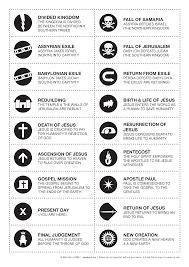 bible timeline cards visual unit