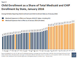 two year trends in medicaid and chip enrollment data u2013 key