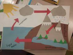 water cycle posters classroom ideas pinterest water cycle