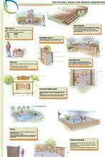 Backyard Plan 13 Best Design Ideas Images On Pinterest Backyard Designs