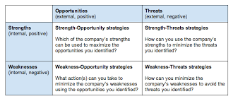 turning your swot analysis into actionable strategies bplans