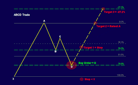 reversal pattern recognition futures trading harmonic trading