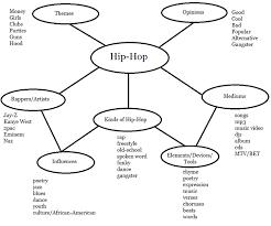 hip hop u0026 semantic word maps mr west u0027s guide to l a