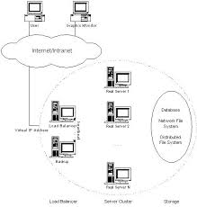 www architecture general architecture of lvs server clusters